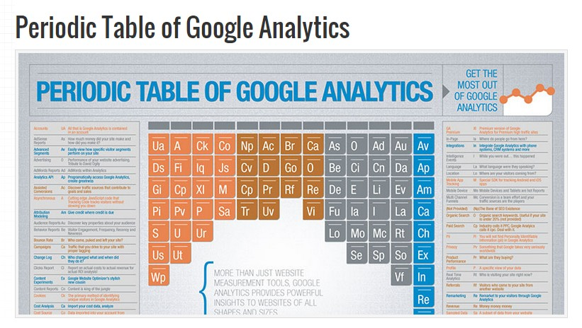 Periodic Table Google Analytics