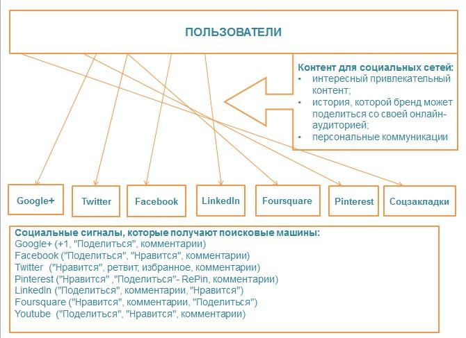 Схема работы социальных сигналов для SEO